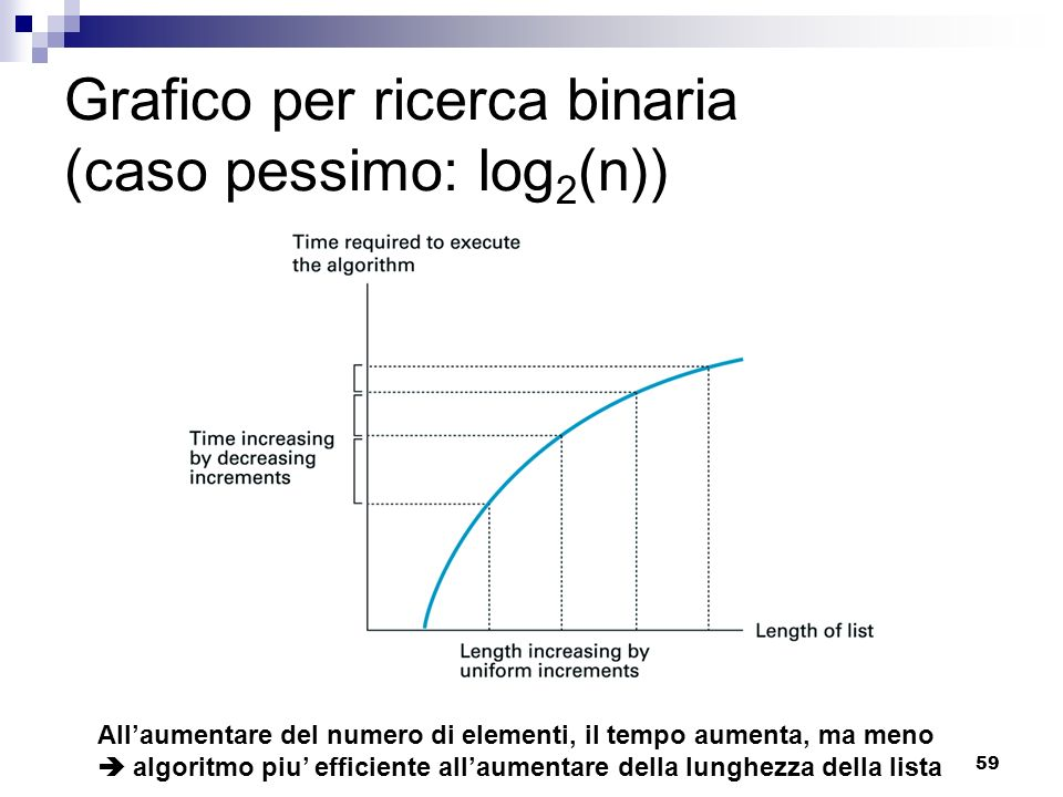 Grafico per ricerca binaria (caso pessimo: log2(n))