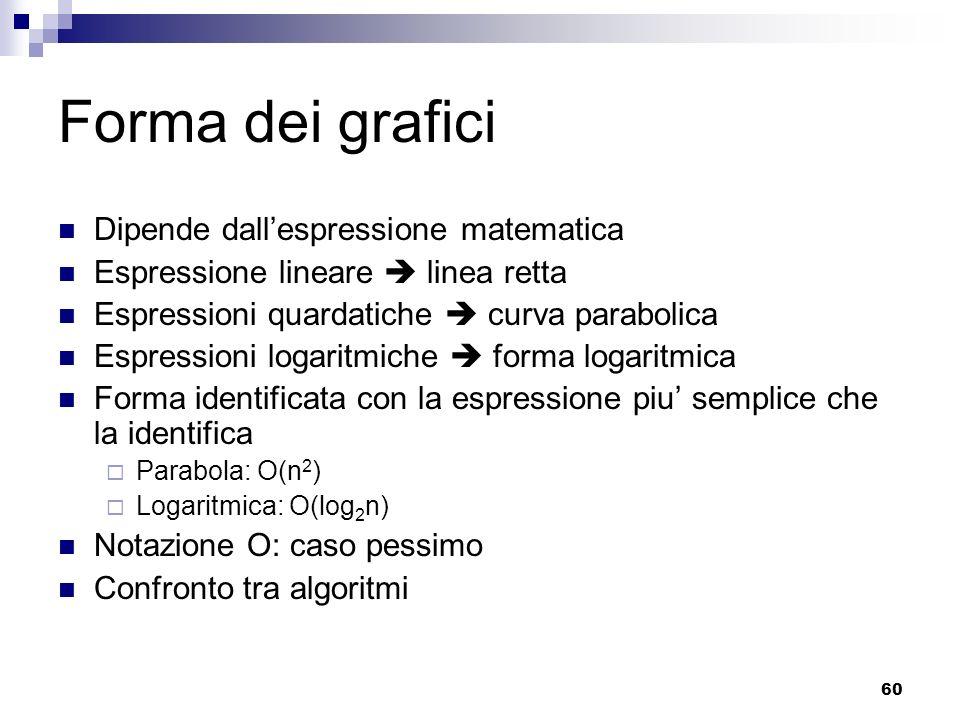 Forma dei grafici Dipende dall'espressione matematica