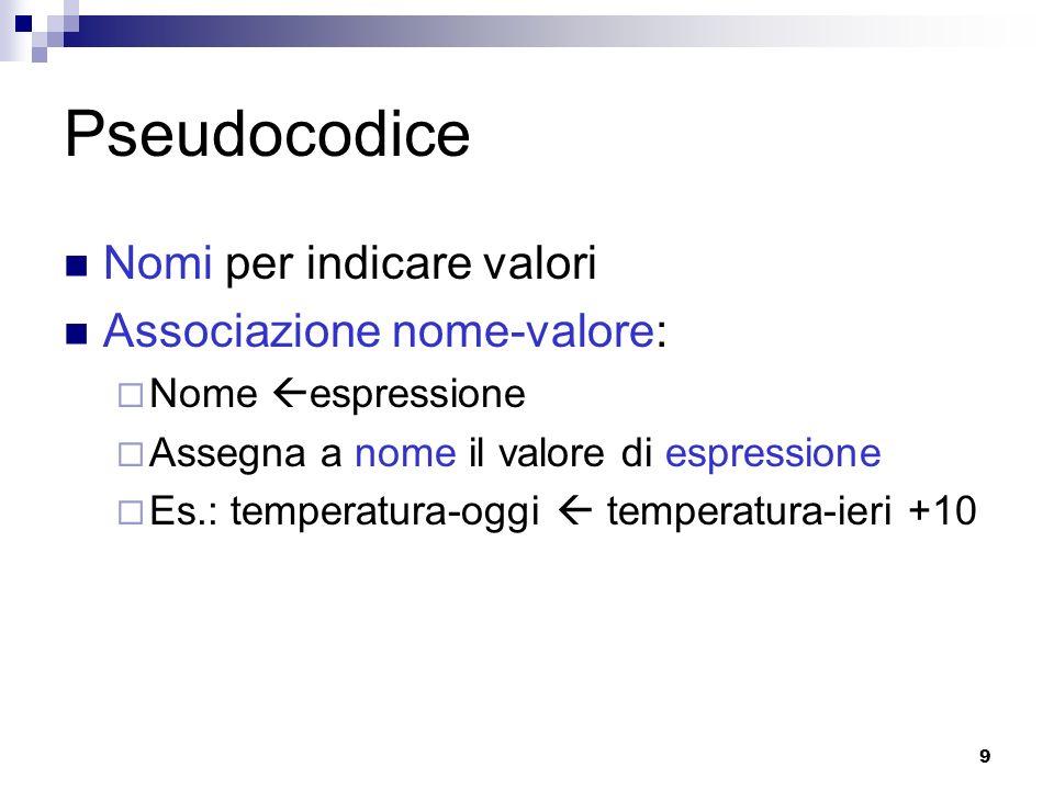 Pseudocodice Nomi per indicare valori Associazione nome-valore: