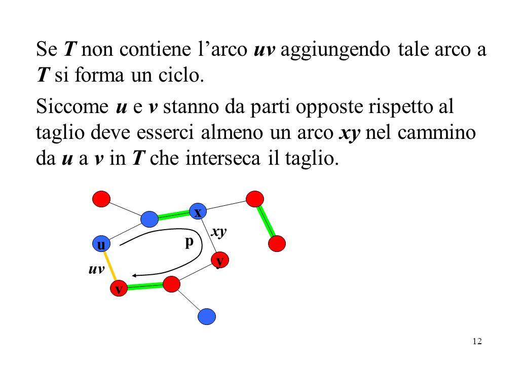 Se T non contiene l'arco uv aggiungendo tale arco a T si forma un ciclo.