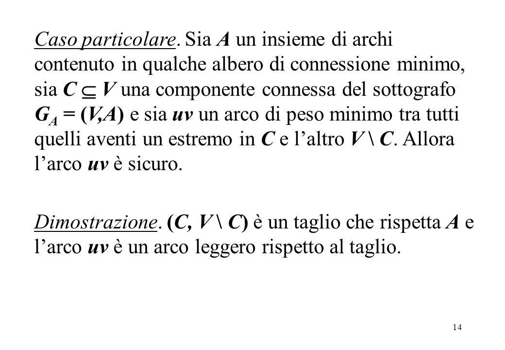 Caso particolare. Sia A un insieme di archi contenuto in qualche albero di connessione minimo, sia C  V una componente connessa del sottografo GA = (V,A) e sia uv un arco di peso minimo tra tutti quelli aventi un estremo in C e l'altro V \ C. Allora l'arco uv è sicuro.