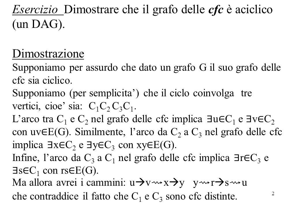 Esercizio Dimostrare che il grafo delle cfc è aciclico (un DAG).