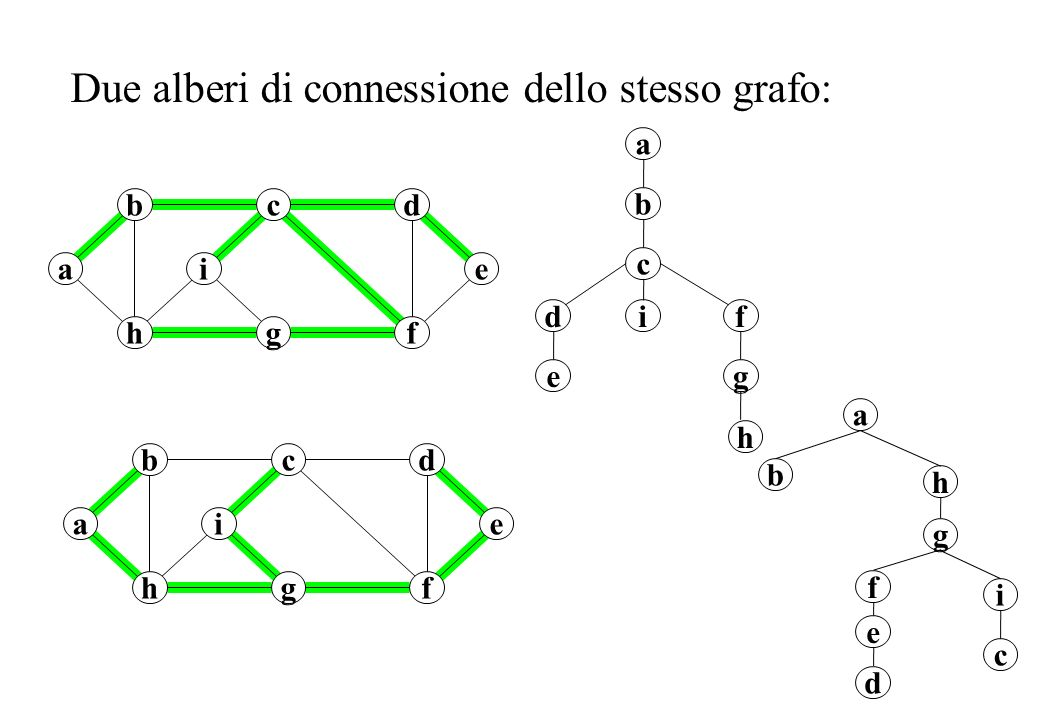 Due alberi di connessione dello stesso grafo: