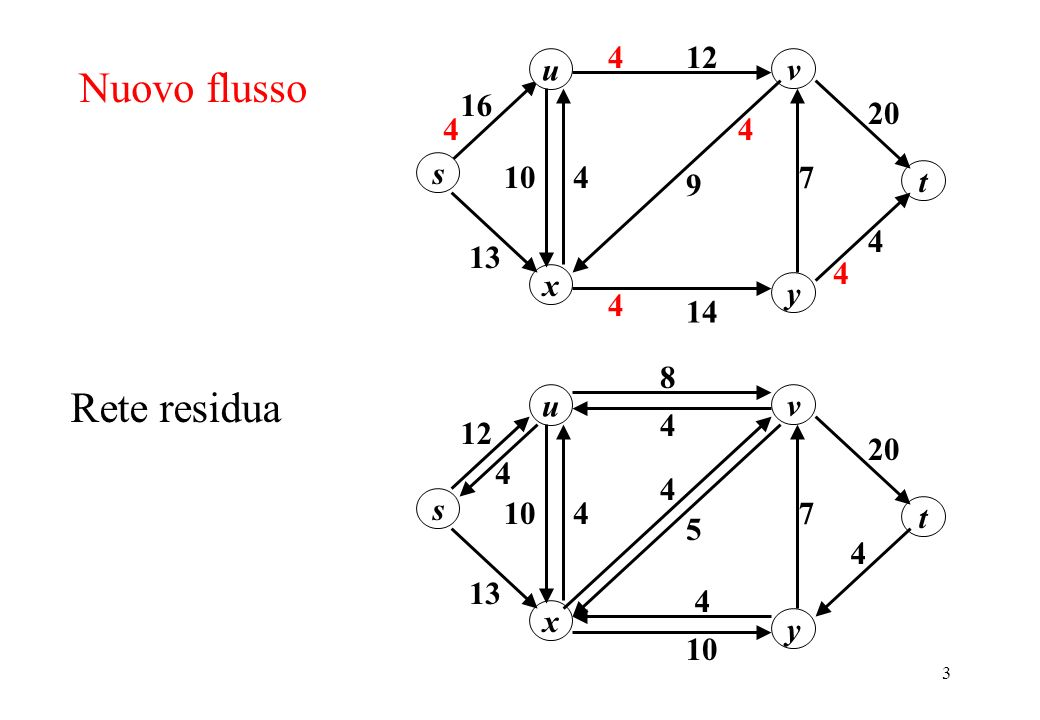 Nuovo flusso Rete residua u 20 12 16 s y x v 13 10 7 4 14 9 t u 20 8 4