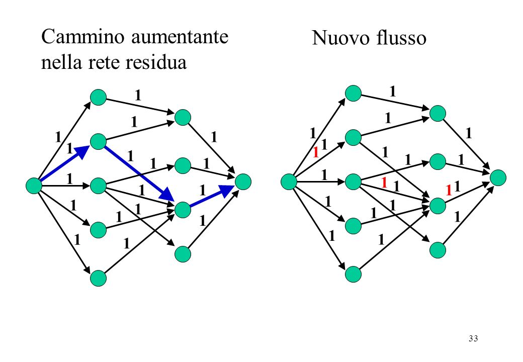 Cammino aumentante nella rete residua Nuovo flusso
