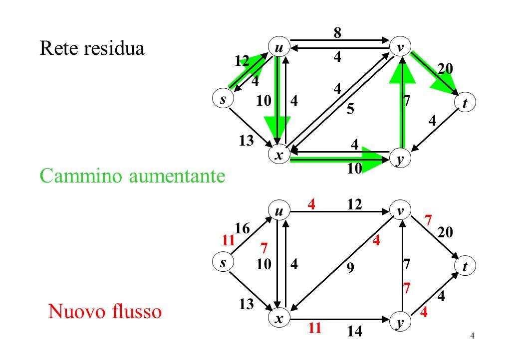 Rete residua Cammino aumentante Nuovo flusso u 20 8 4 s y x v 13 10 7