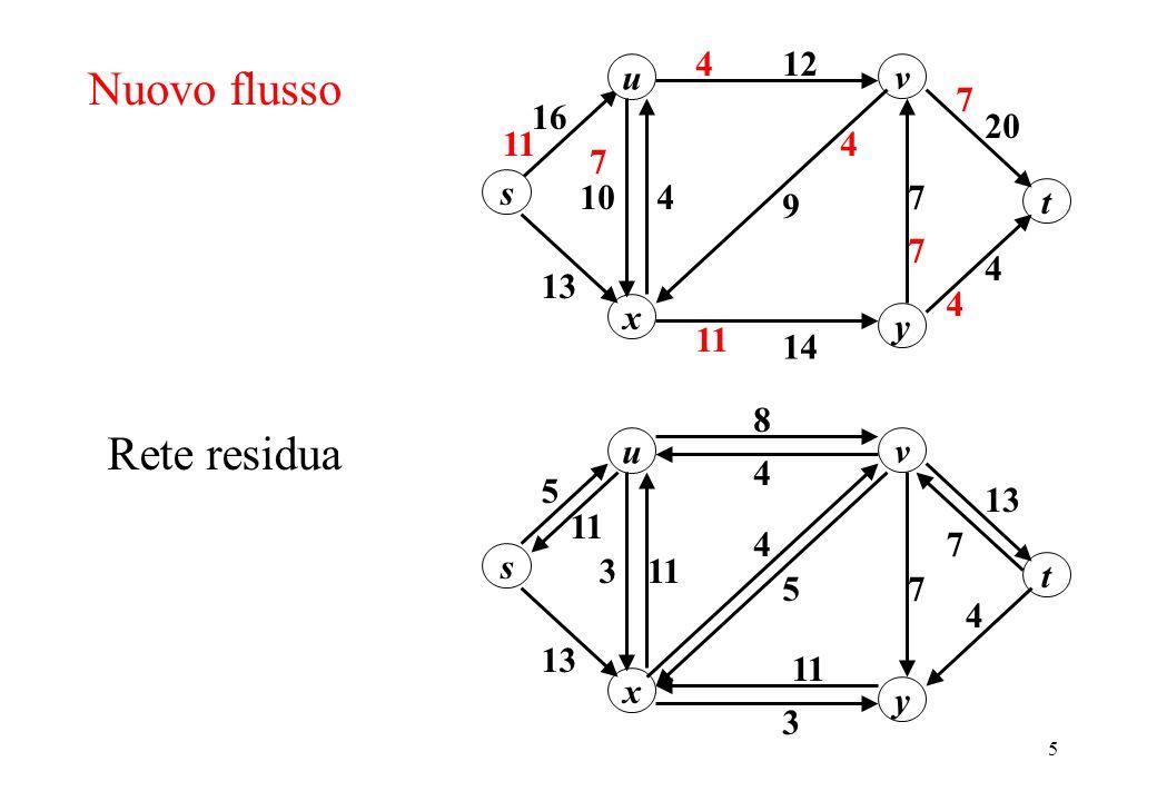 Nuovo flusso Rete residua u 20 12 16 s y x v 13 10 7 4 14 9 t 11 u 13
