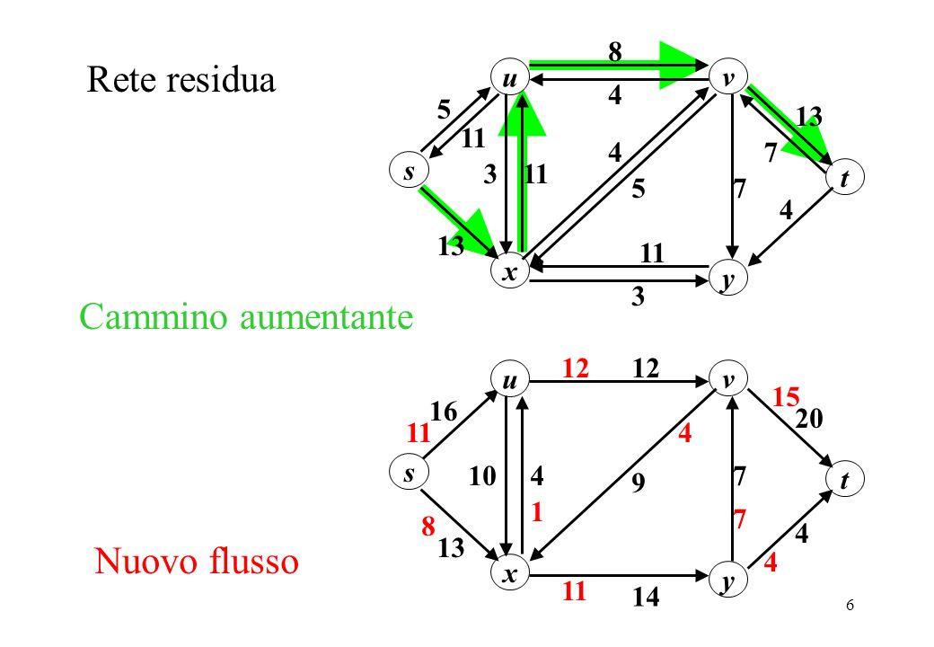 Rete residua Cammino aumentante Nuovo flusso u 13 8 11 s y x v 3 7 5 4