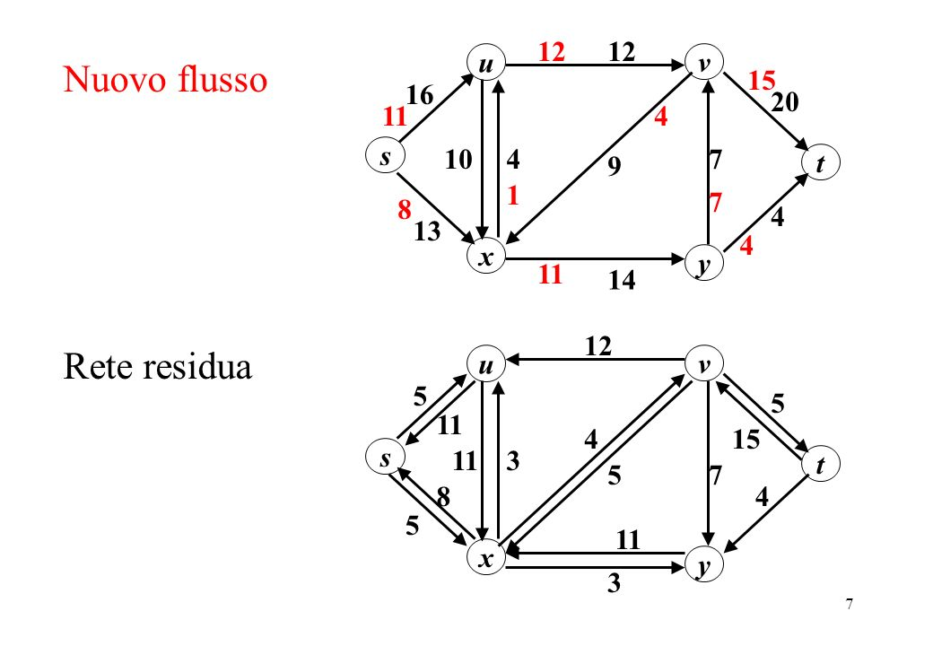 Nuovo flusso Rete residua u 20 12 16 s y x v 13 10 7 4 14 9 t 11 1 15