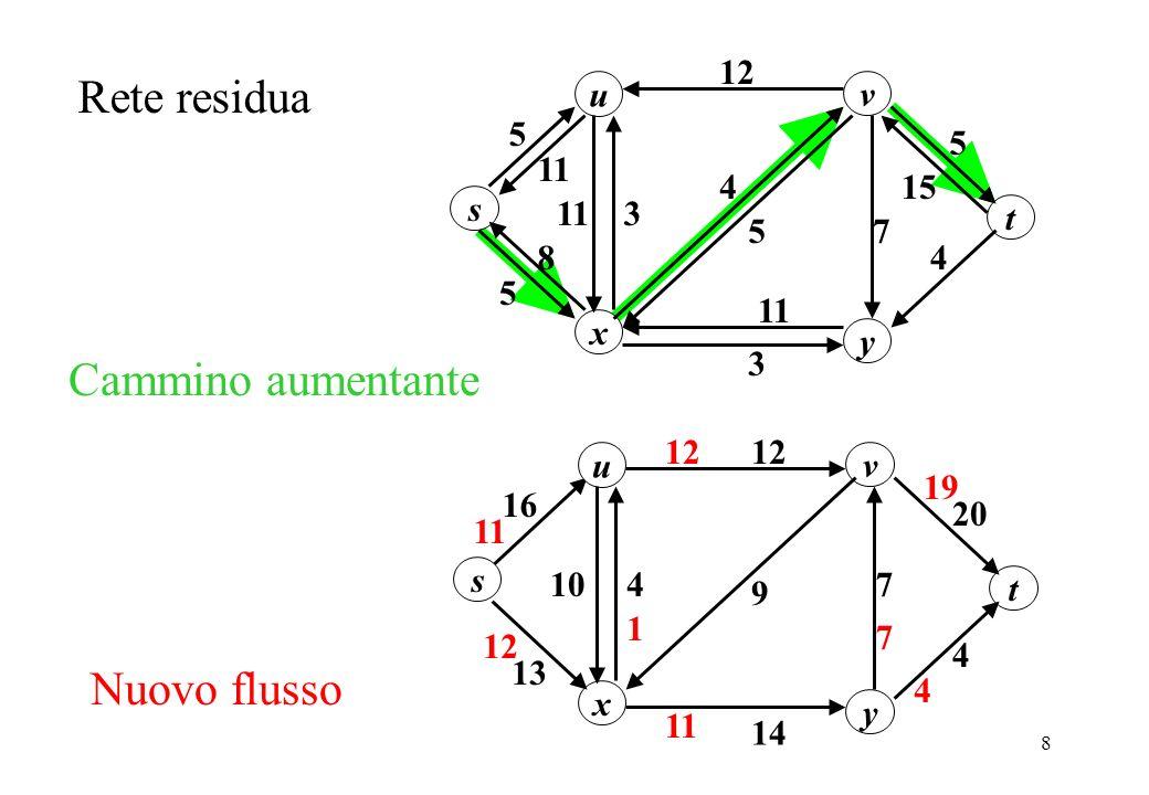 Rete residua Cammino aumentante Nuovo flusso u 5 11 s y x v 3 7 4 t 12