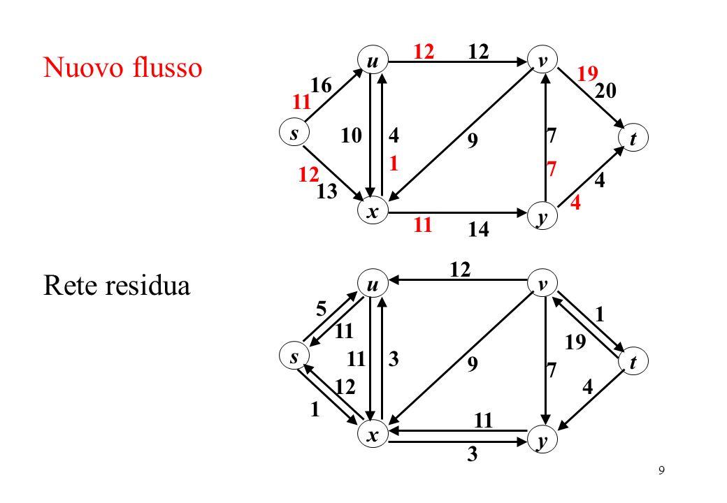 Nuovo flusso Rete residua u 20 12 16 s y x v 13 10 7 4 14 9 t 11 1 19