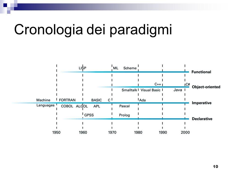 Cronologia dei paradigmi