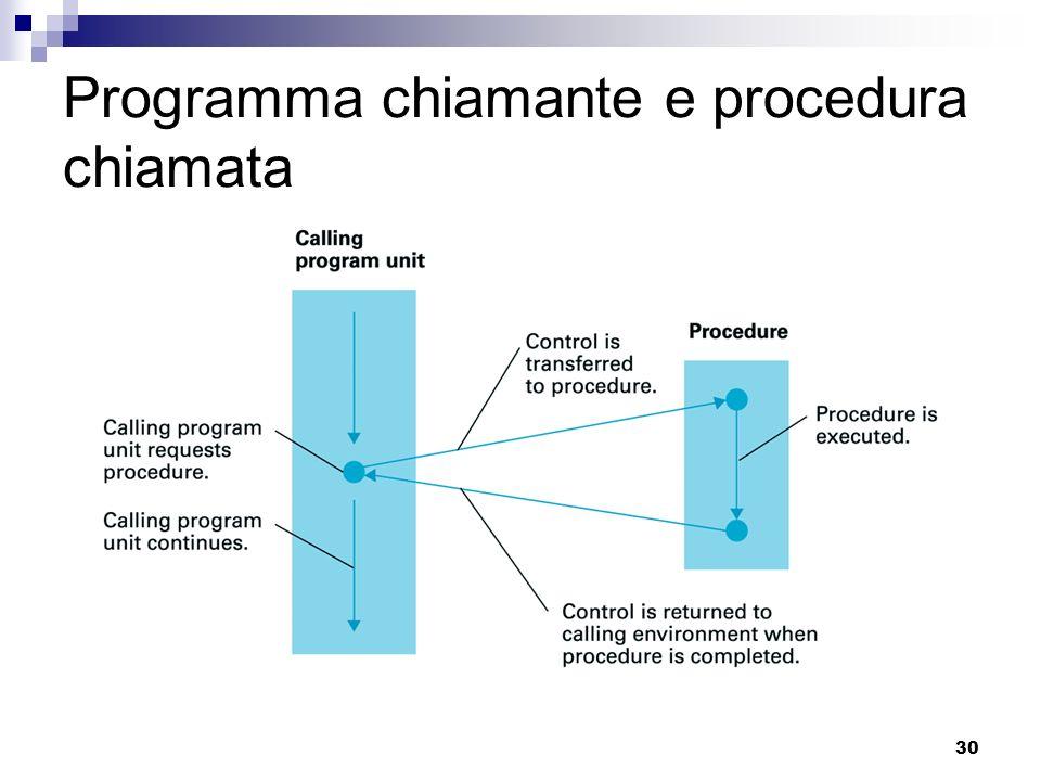 Programma chiamante e procedura chiamata