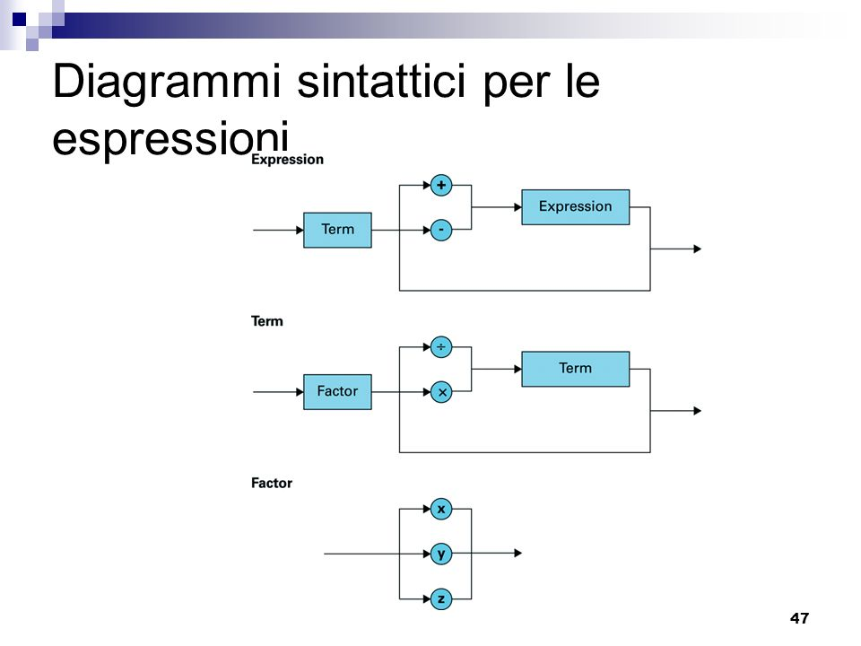 Diagrammi sintattici per le espressioni
