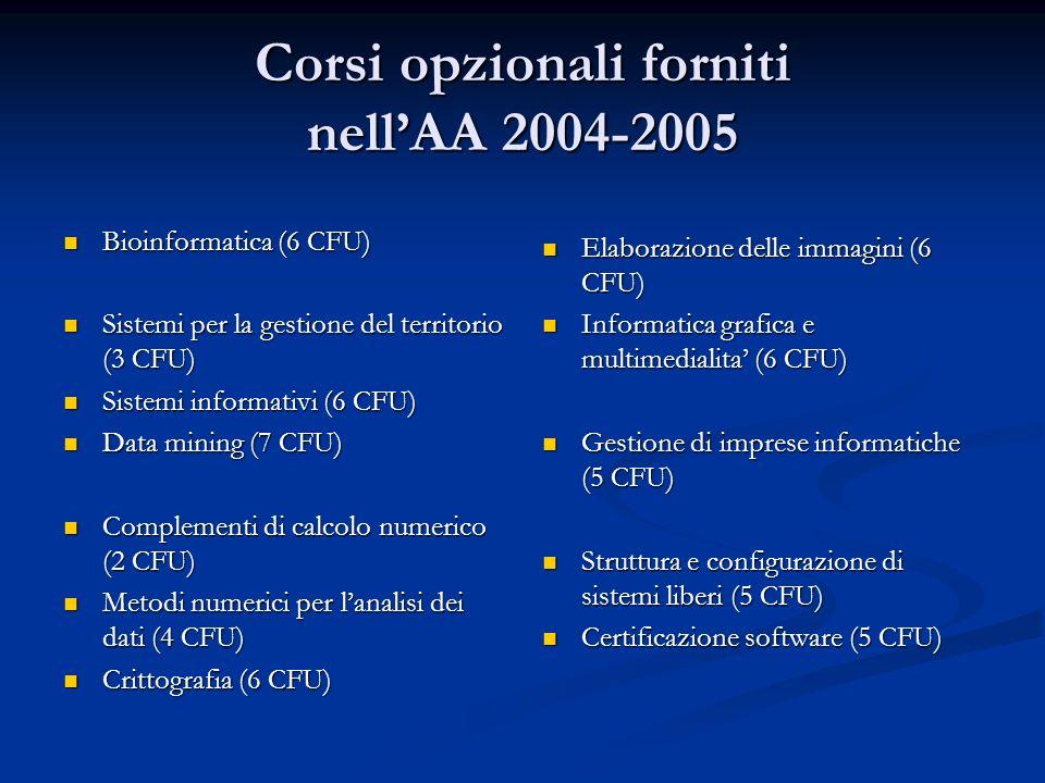 Corsi opzionali forniti nell'AA 2004-2005
