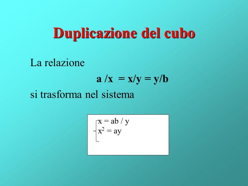 Duplicazione del cubo La relazione a /x = x/y = y/b si trasforma nel sistema x = ab / y x2 = ay