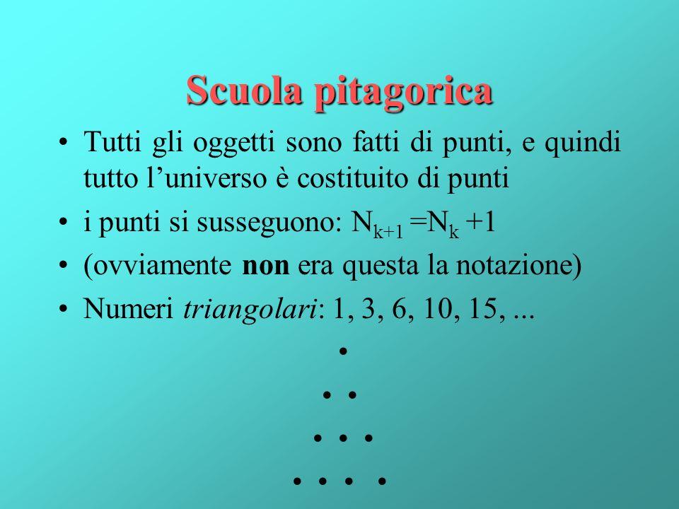 Scuola pitagorica Tutti gli oggetti sono fatti di punti, e quindi tutto l'universo è costituito di punti.