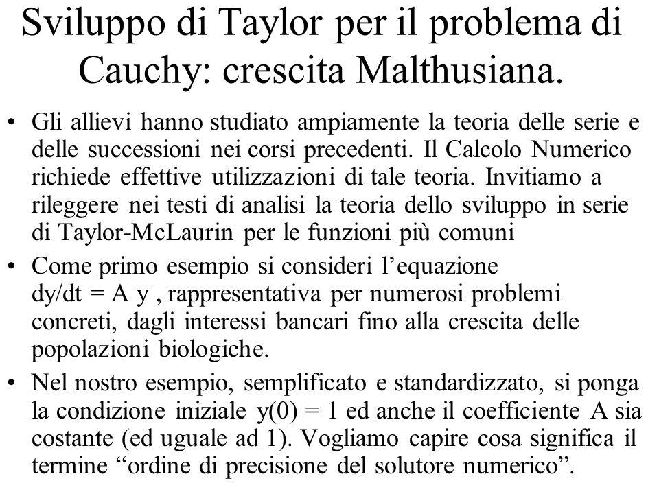 Sviluppo di Taylor per il problema di Cauchy: crescita Malthusiana.