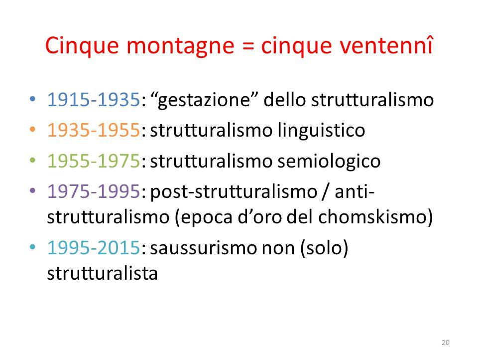 Cinque picchi 1929: il Circolo di Praga introduce il termine struttura