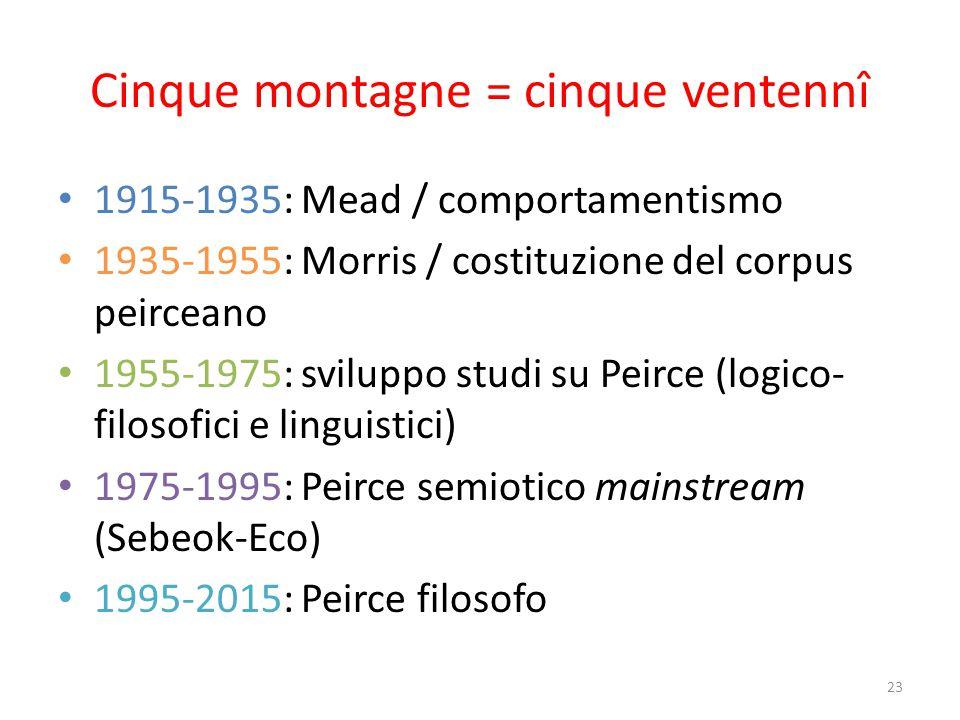 Cinque picchi 1923-27: lezioni psicologia sociale Mead
