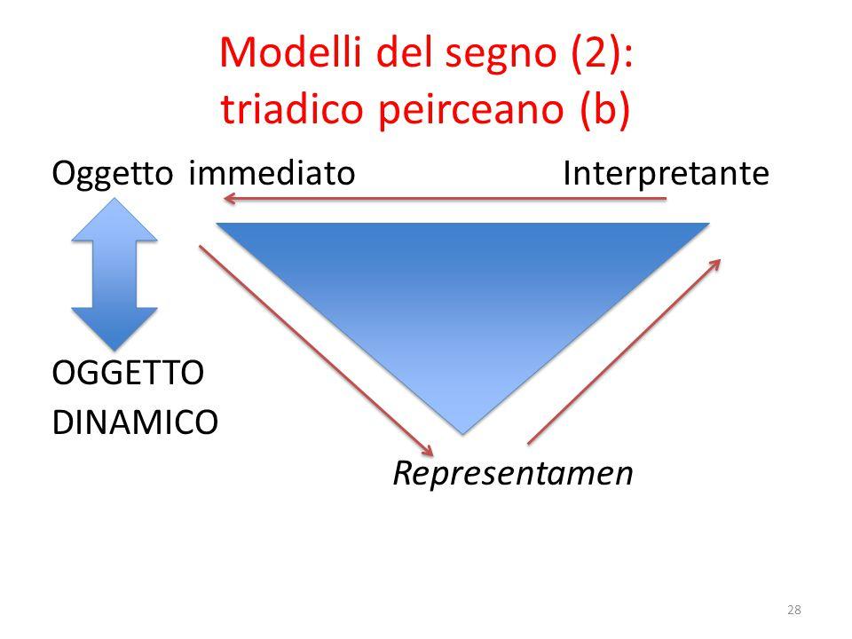 Modelli del segno (3): linguistico (para-diadico) saussuriano (a)