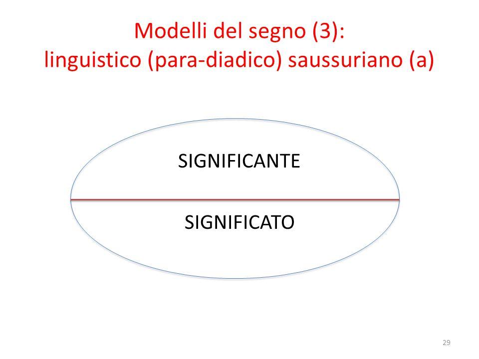 Modelli del segno (3): linguistico (para-diadico) saussuriano (b)