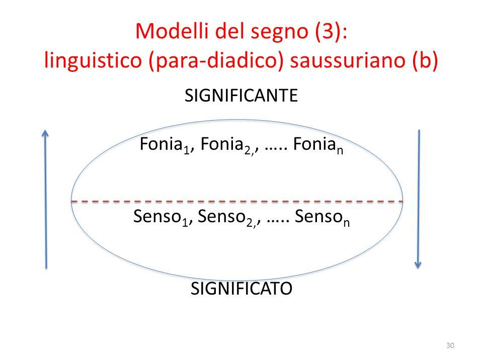 Modelli del segno (3): linguistico (para-diadico) saussuriano (c1)