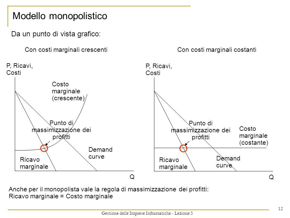 Modello monopolistico