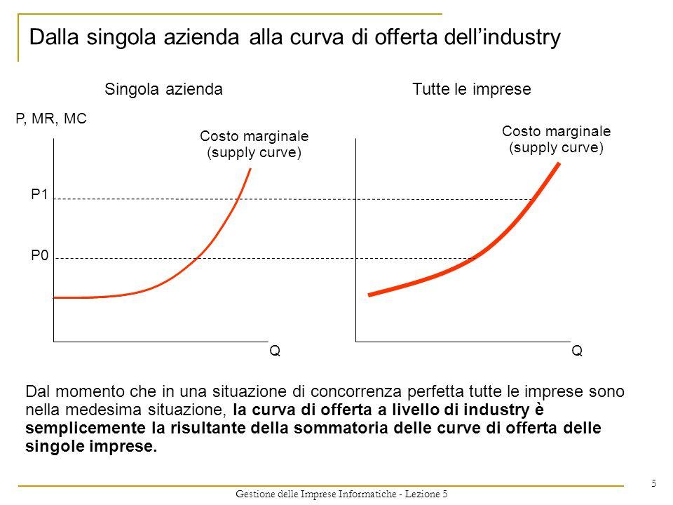 Dalla singola azienda alla curva di offerta dell'industry