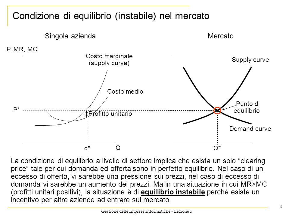 Condizione di equilibrio (instabile) nel mercato