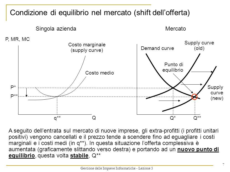 Condizione di equilibrio nel mercato (shift dell'offerta)