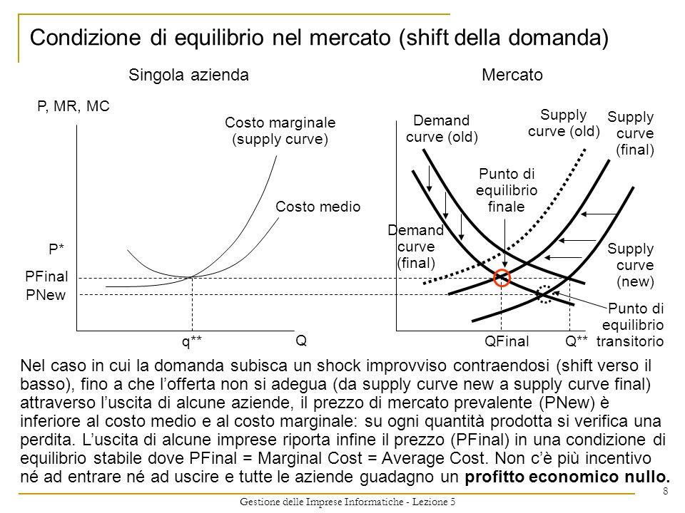 Condizione di equilibrio nel mercato (shift della domanda)