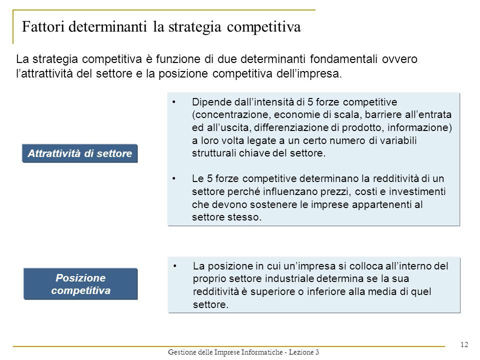 Attrattività di settore Posizione competitiva