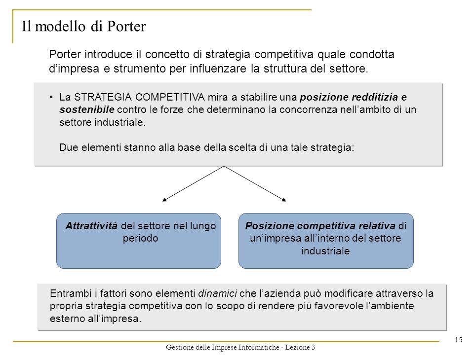 Il modello di Porter