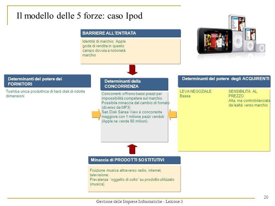 Il modello delle 5 forze: caso Ipod