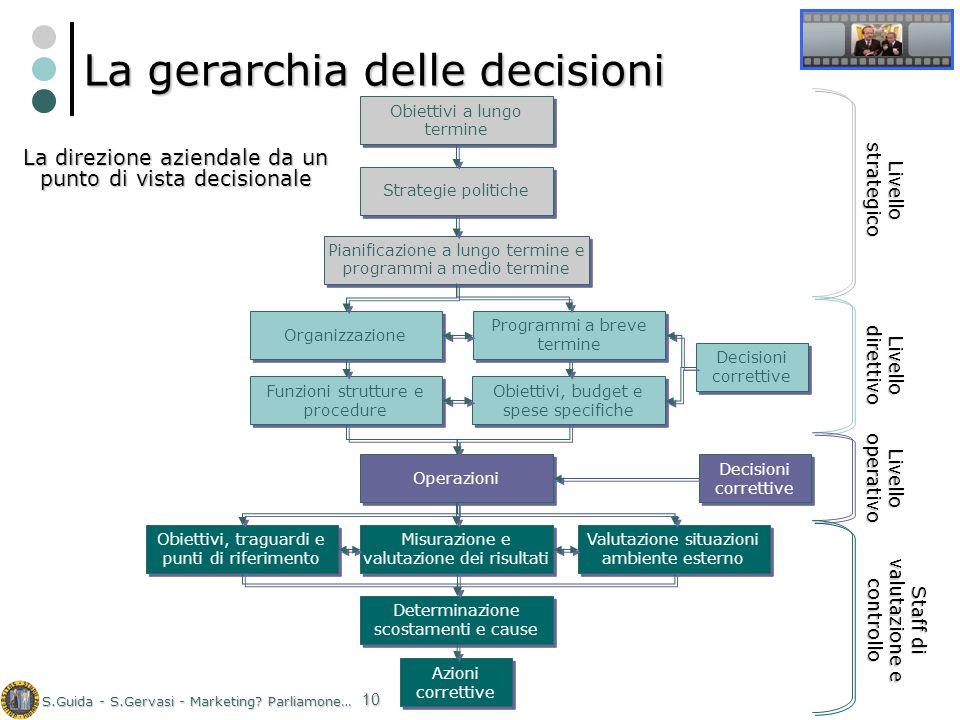 La gerarchia delle decisioni