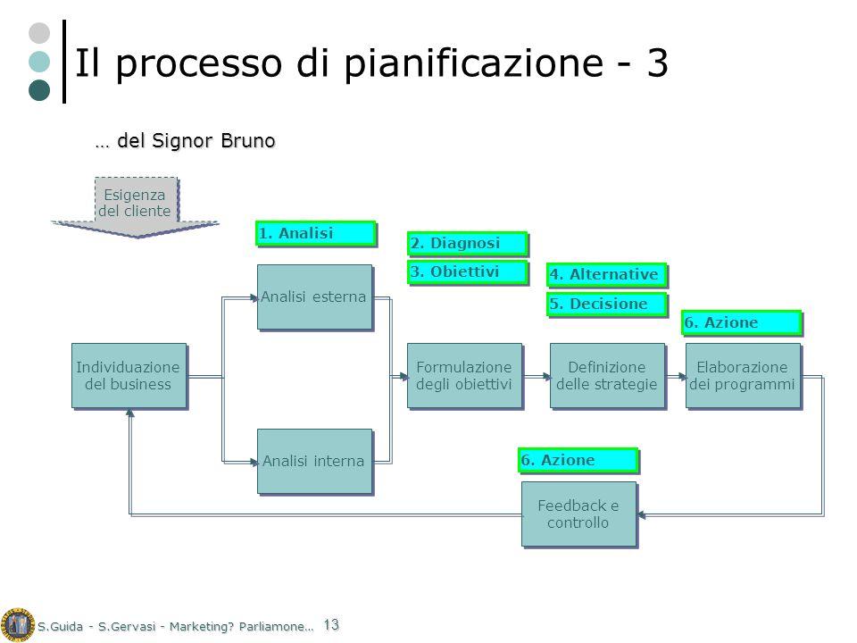 Il processo di pianificazione - 3