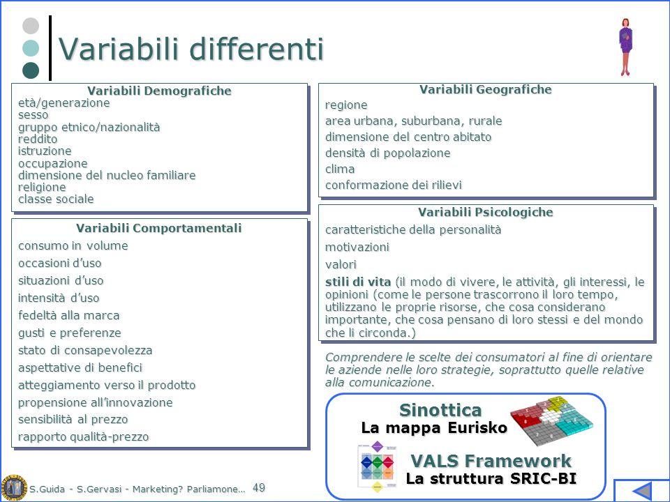 Variabili differenti Sinottica VALS Framework La mappa Eurisko