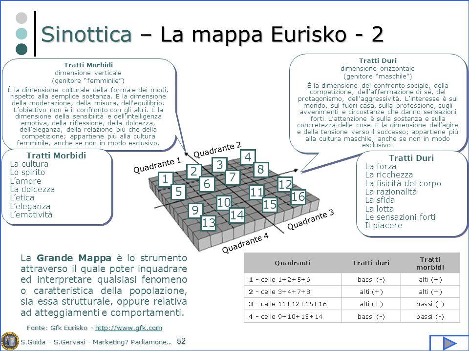 Sinottica – La mappa Eurisko - 2