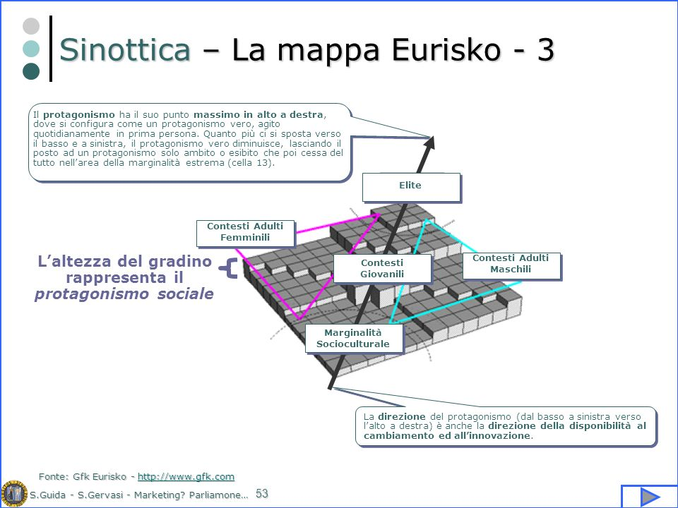 Sinottica – La mappa Eurisko - 3