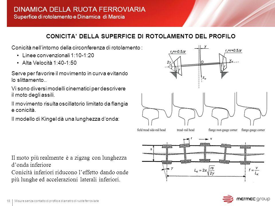 CONICITA' DELLA SUPERFICE DI ROTOLAMENTO DEL PROFILO