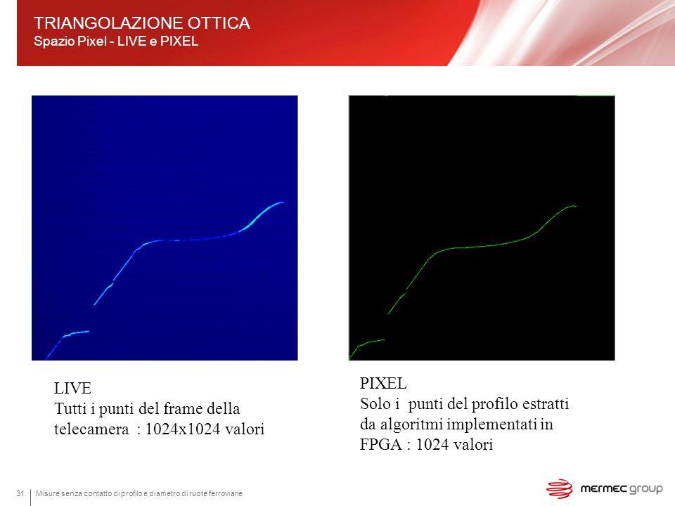 TRIANGOLAZIONE OTTICA Spazio Pixel - LIVE e PIXEL