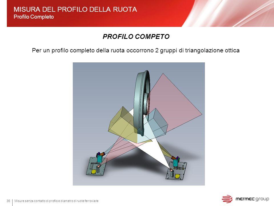 MISURA DEL PROFILO DELLA RUOTA Profilo Completo