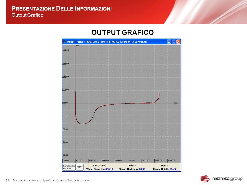 Presentazione Delle Informazioni Output Grafico