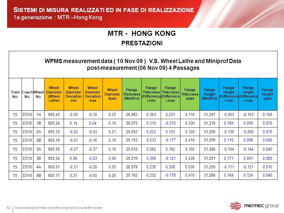 Sistemi di misura realizzati ed in fase di realizzazione 1a generazione : MTR –Hong Kong