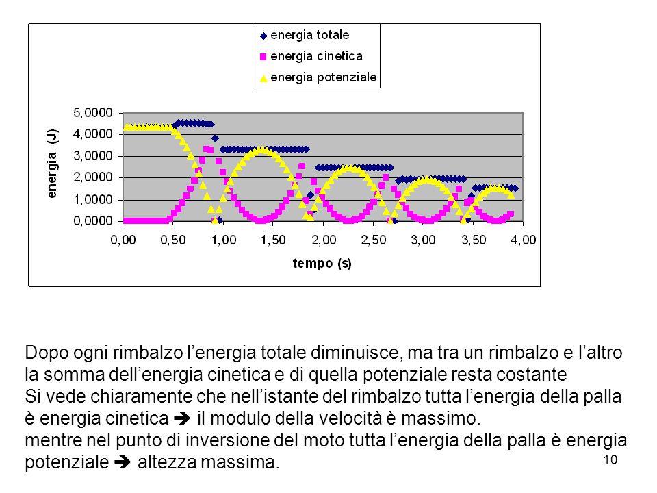 Dopo ogni rimbalzo l'energia totale diminuisce, ma tra un rimbalzo e l'altro