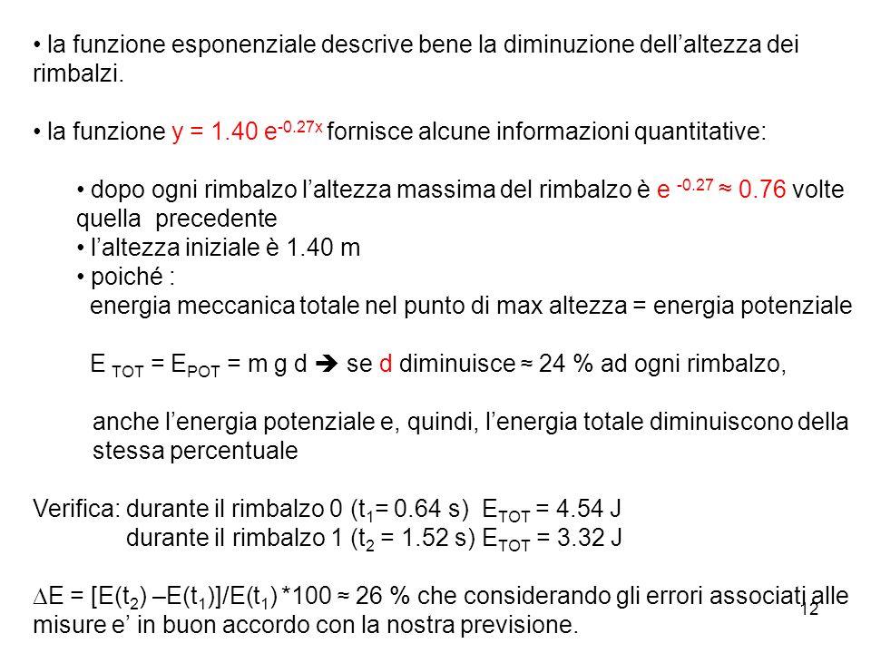 la funzione esponenziale descrive bene la diminuzione dell'altezza dei rimbalzi.
