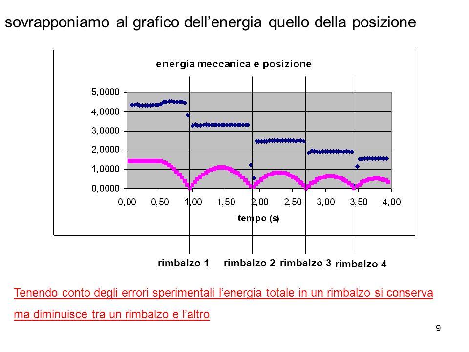 sovrapponiamo al grafico dell'energia quello della posizione