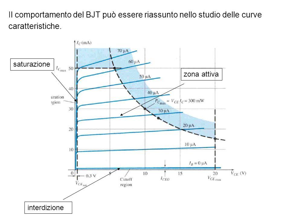 Il comportamento del BJT può essere riassunto nello studio delle curve