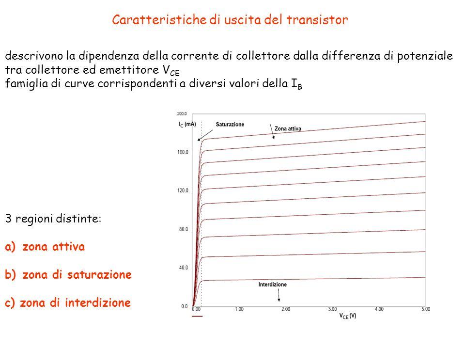 Caratteristiche di uscita del transistor